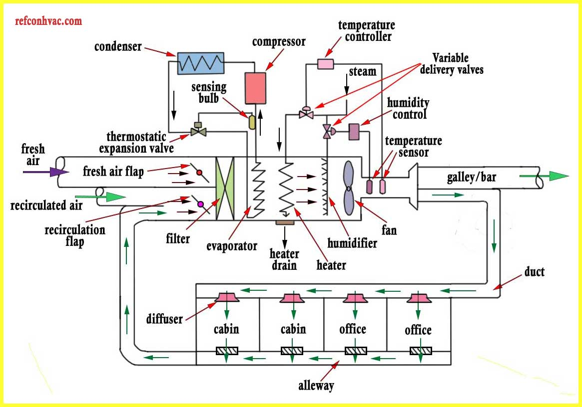 Commercial Ducted Air Conditioning System And Its Working Hvac Duct Drawing Images