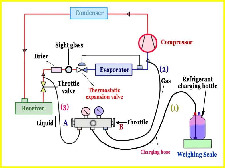 Refrigeration Cycle Hvac System Basics And Refrigerant