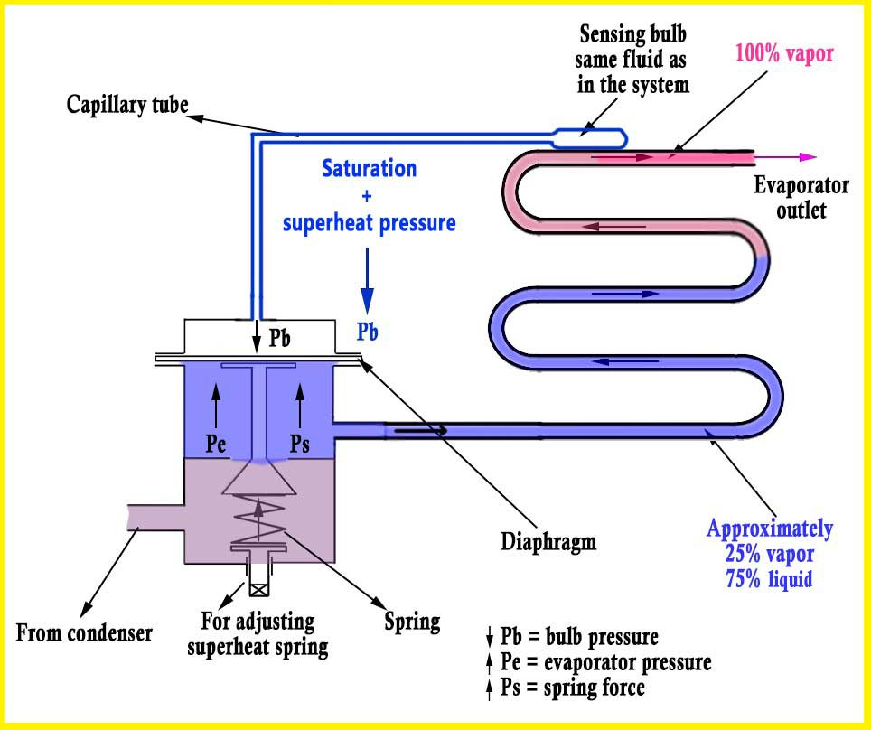 Refrigeration Cycle: A Helpful Illustrated Guide