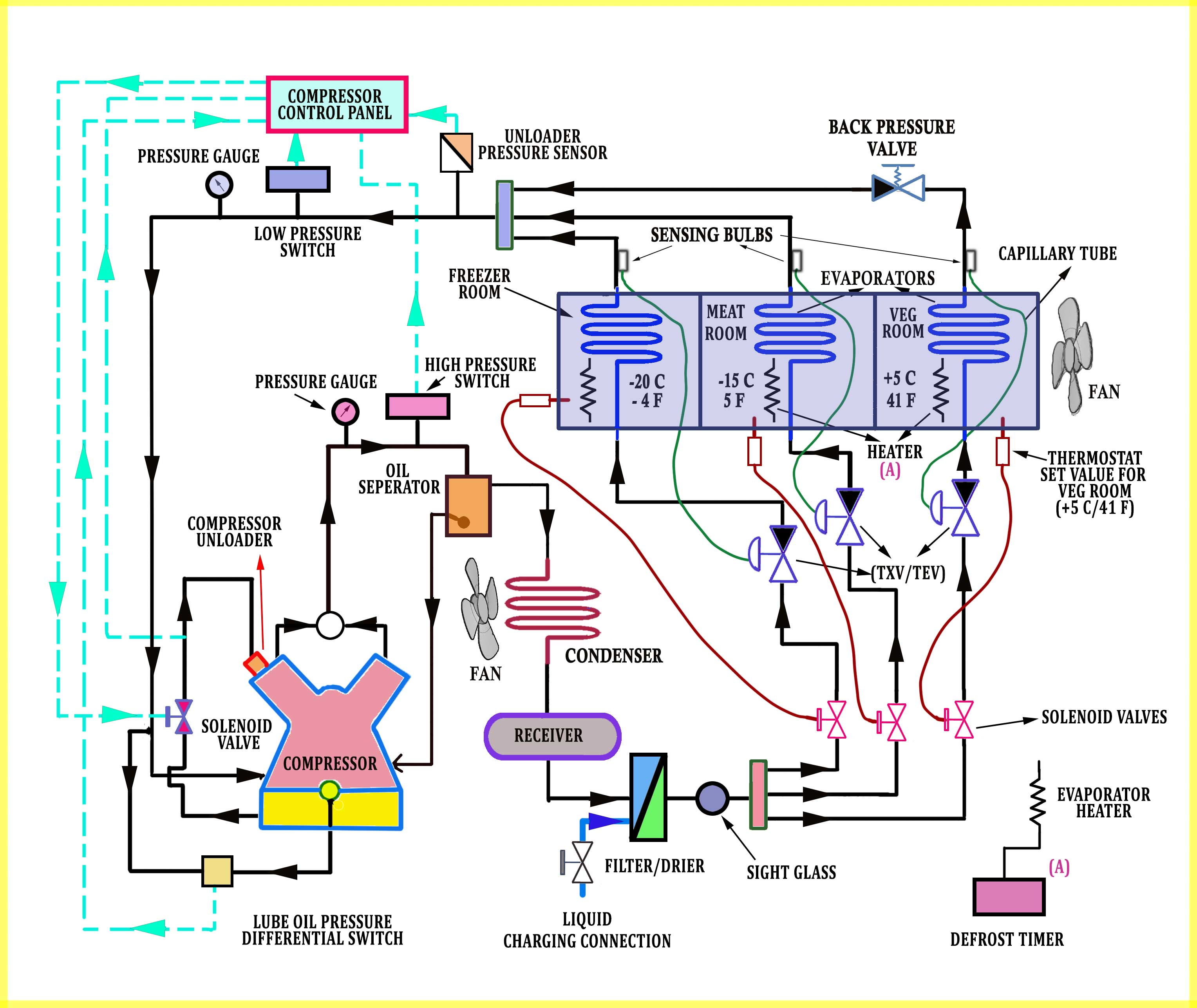 Industrial Refrigeration System  Illustrated Helpful Guide