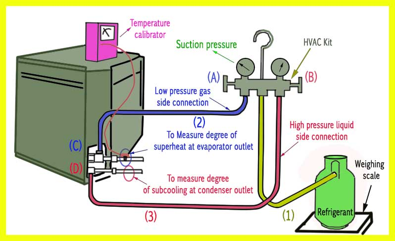 Refrigerant charging-step by step procedure - refconhvac.com on
