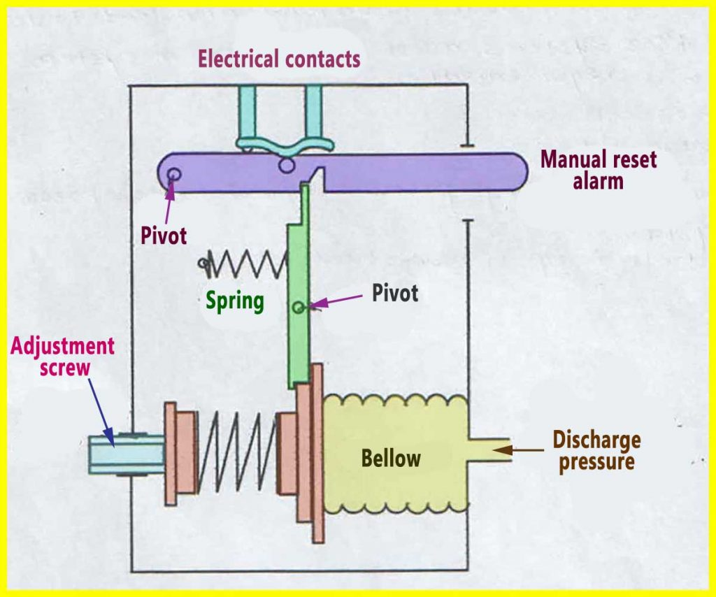 Components And Safety Devices On Hvac Refrigeration System Wiring Diagram Air Pressor Superheat High Pressure Cut Out