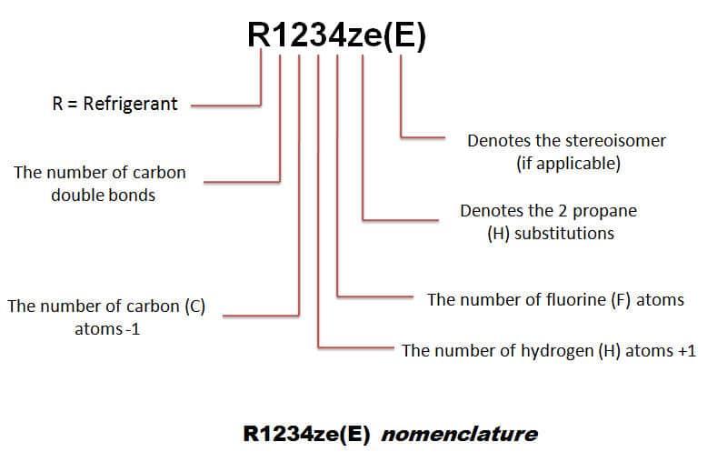 Refrigerants And Properties R12 R22 R134a R410a R404A